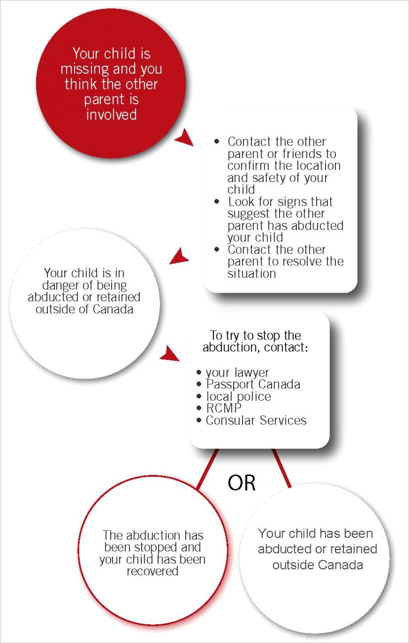 international child abductions