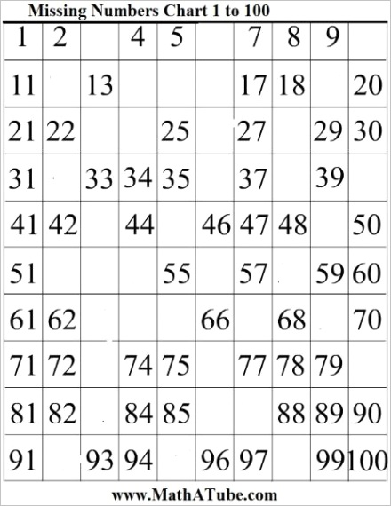 tables charts missing number chart
