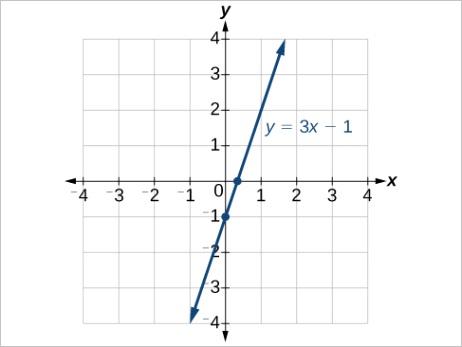 finding x intercepts and y intercepts
