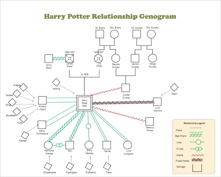 genogram examplesml