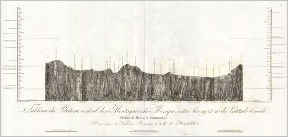 mexicoaguanaxauto humboldt 1811
