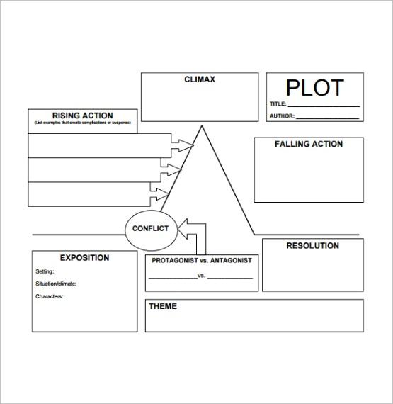 plot chart templateml