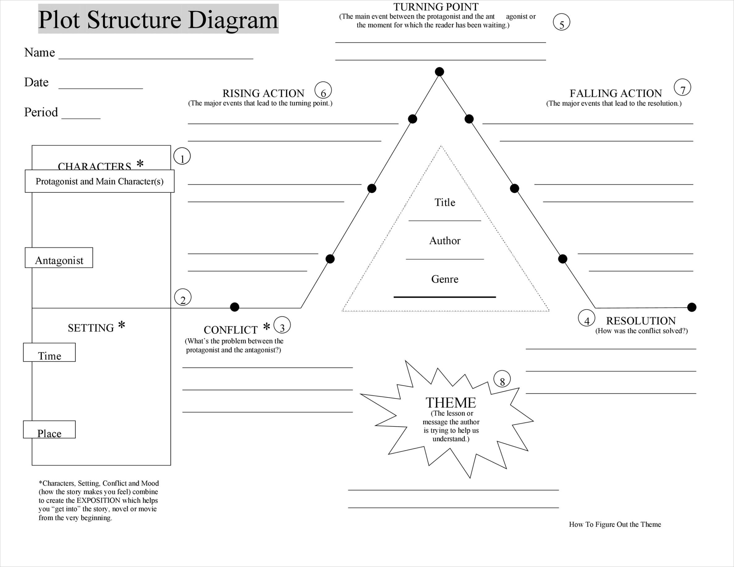 story arc graphic organizer