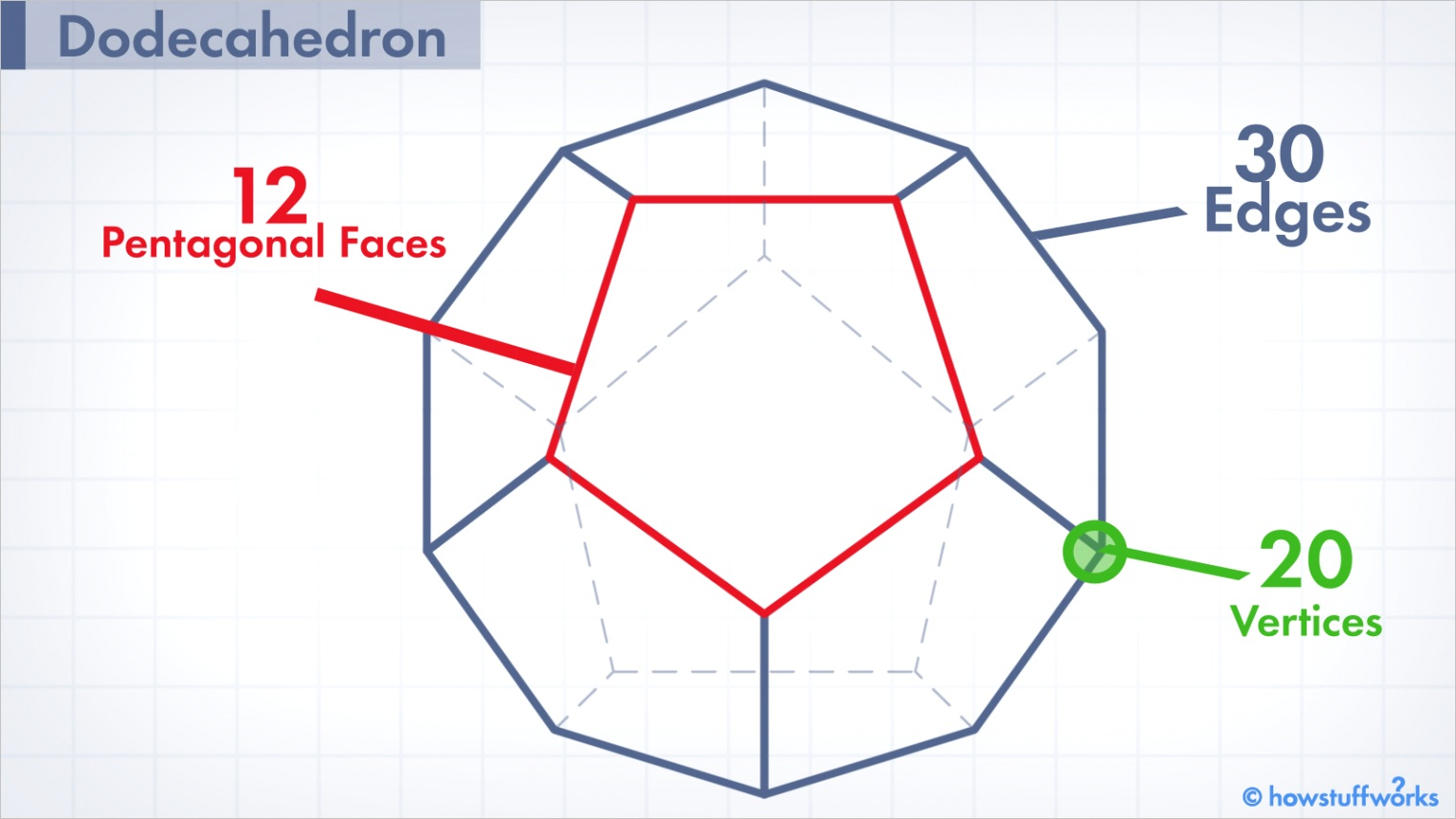 dodecahedronm