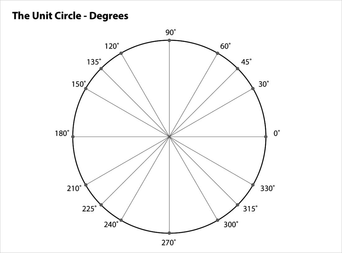 printable blank unit circle template worksheet