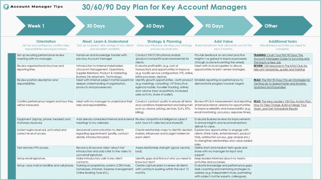 30 60 90 day plan for account managers