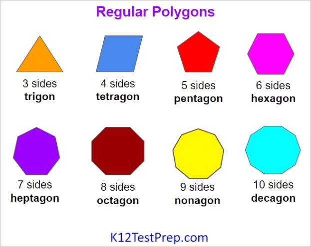 number of sides in a polygon