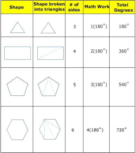 the sum of the interior angles in a polygon