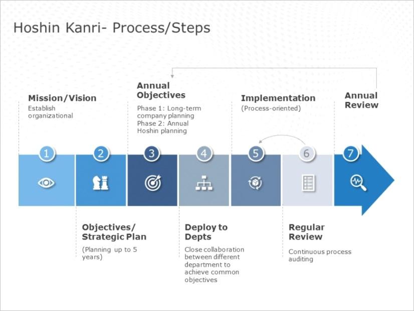 process flow templates