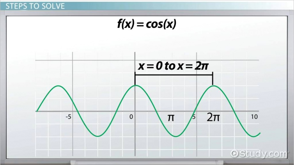 how to find the period of cosine functionsml