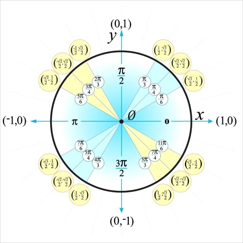 unit circlem