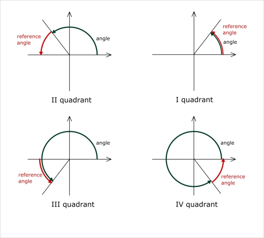 mJJhi trig chart moren impulsar co function special angles