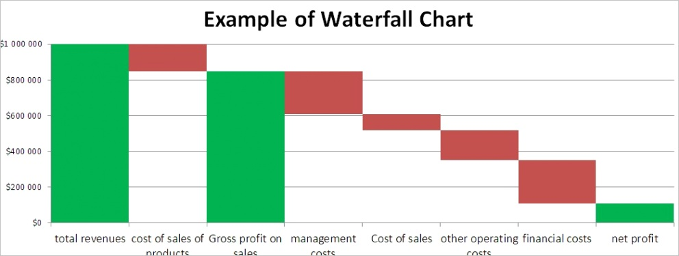 111 waterfall chart