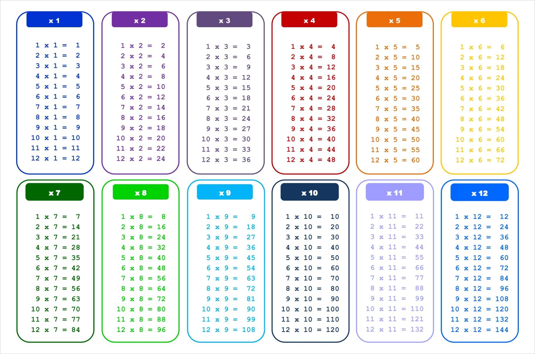 post printable multiplication tables 0 12