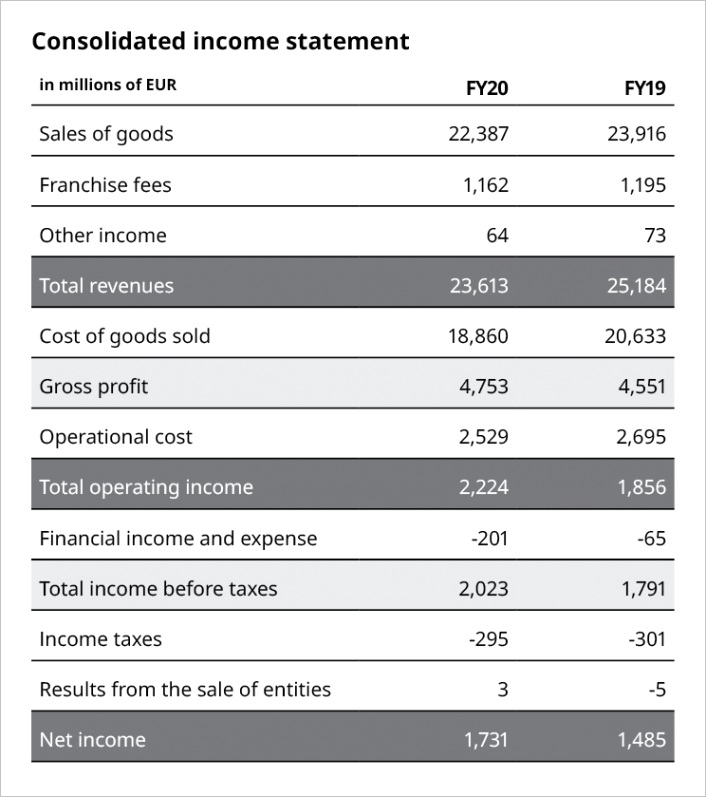 fy20 financial results