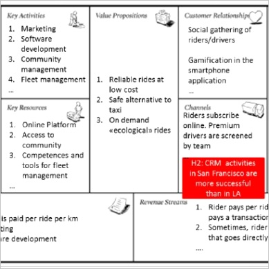Fictive example of hypotheses testing on the business model canvas fig3
