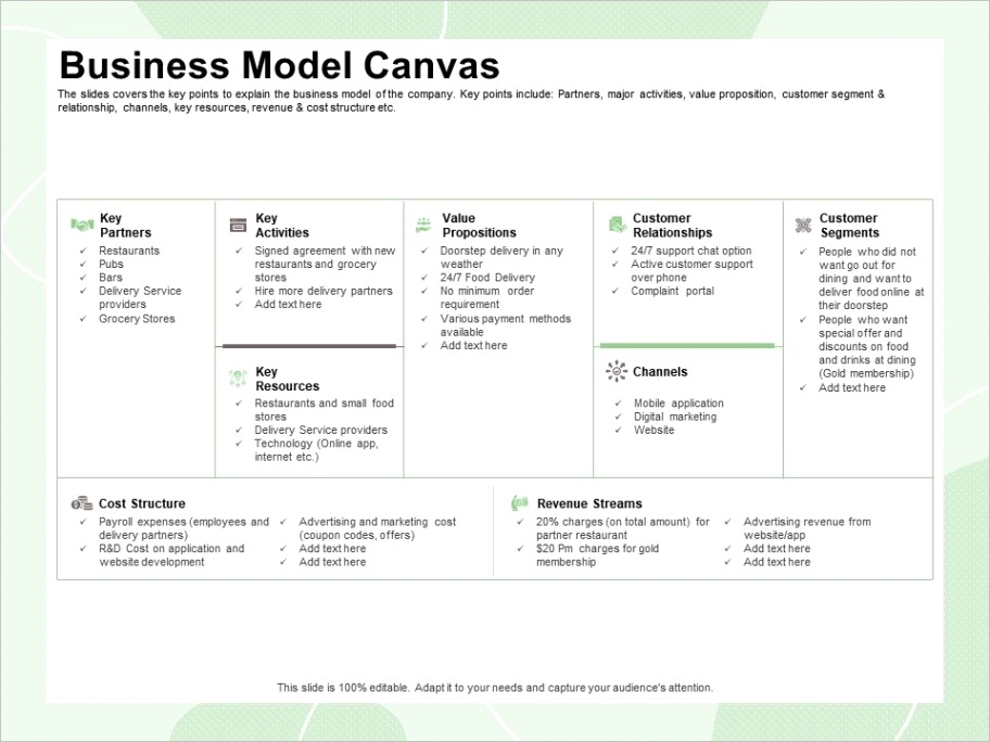 business model canvas partner restaurant ppt powerpoint presentation icon examplesml