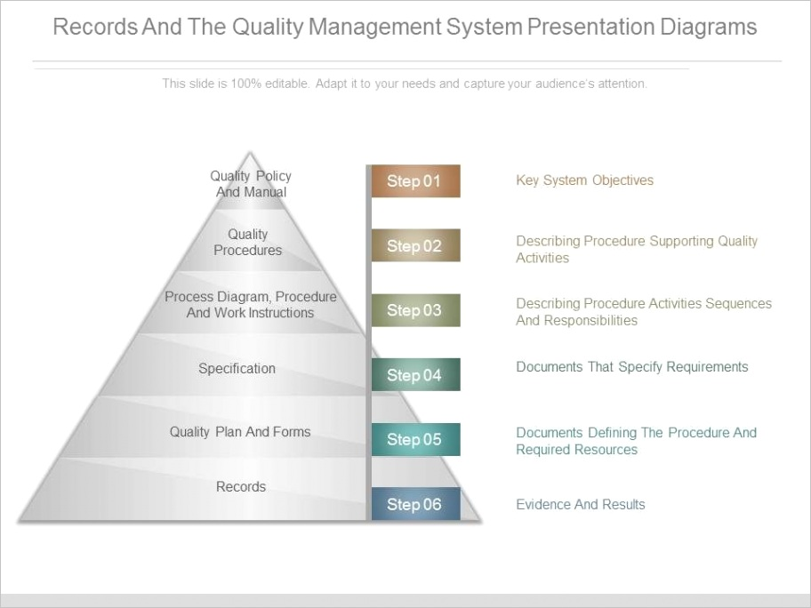 records and the quality management system presentation diagramsml