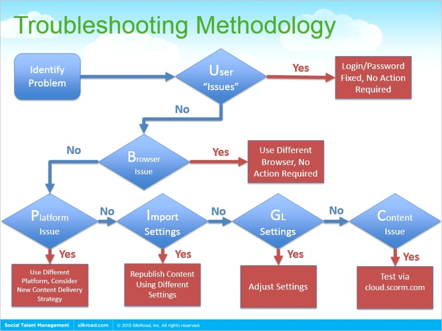 learn how to flow chart your business processes