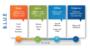 Itsm Roadmap Template